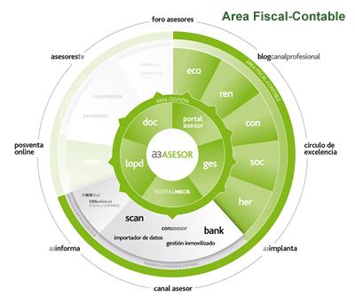 Área Fiscal-Contable